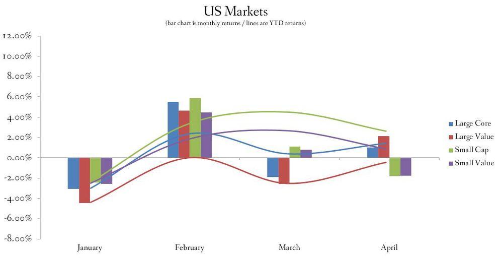 US Stock Market Performance 2015