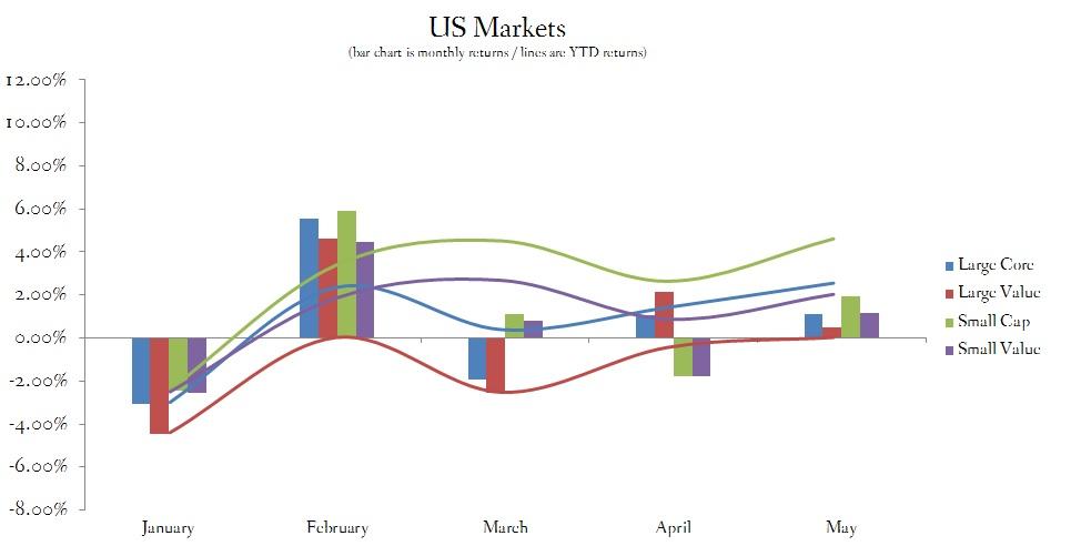 May 2015 US Stock Market Performance