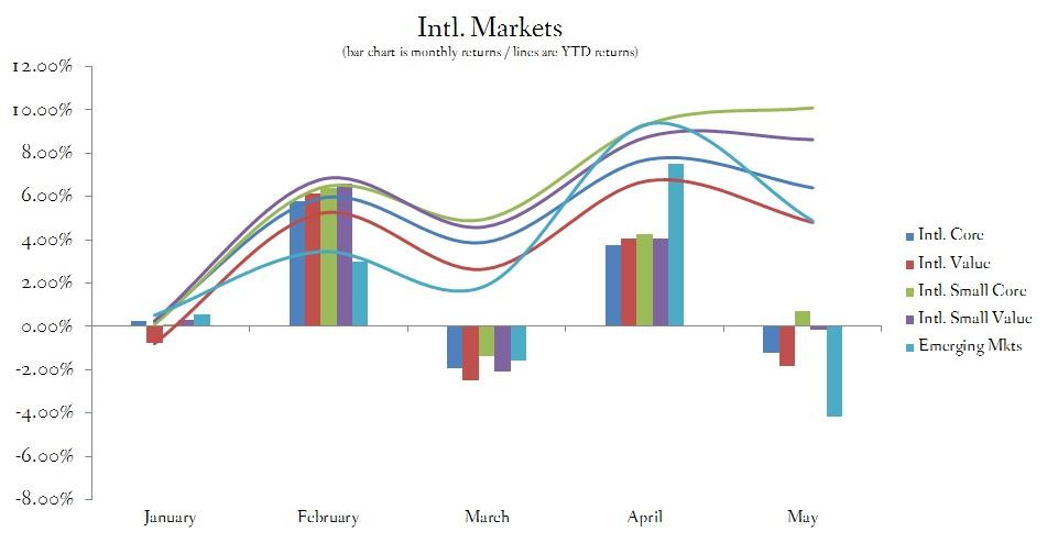 International Stock Market Performance May 2015