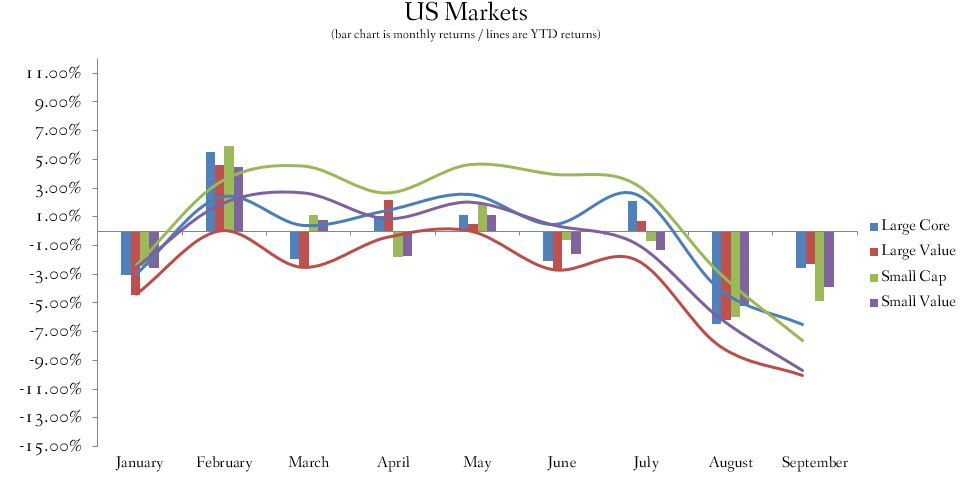 September 2015 US Stock Index Returns