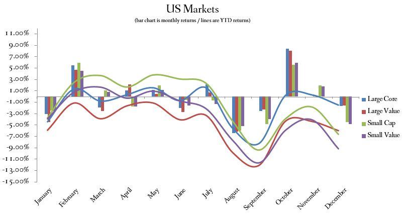 Annual 2015 US Market Index Returns