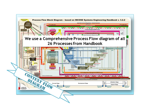 Incose Se Handbook Vs 32 Process Flow Block Diagram Soft Copy