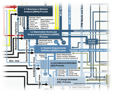 process flow block diagram soft copy version based on incose se rh se scholar com Process Flow Chart Process Flow Chart