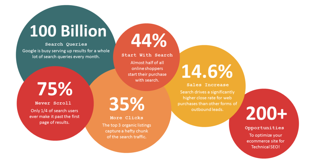 Statistics via Search Engine Land,Catalpha,Moz.com,HubSpot