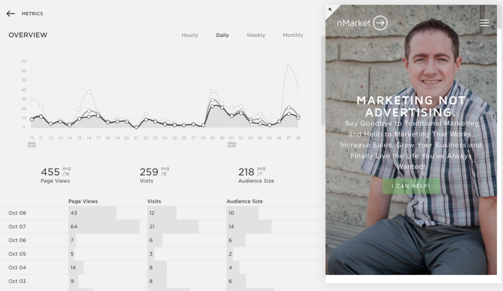 Squarespace offers its own analytics and the ability to plug into Google Analytics without writing any code