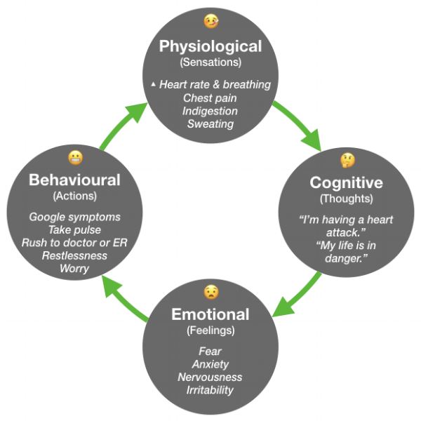 The vicious cycle of health anxiety