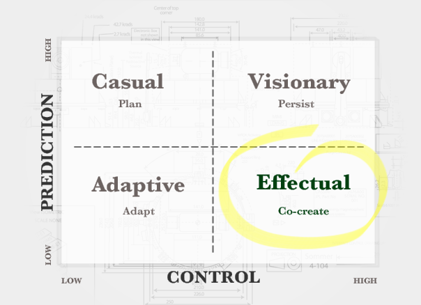 How can you control a future you can not control? Through effectual co-creation.