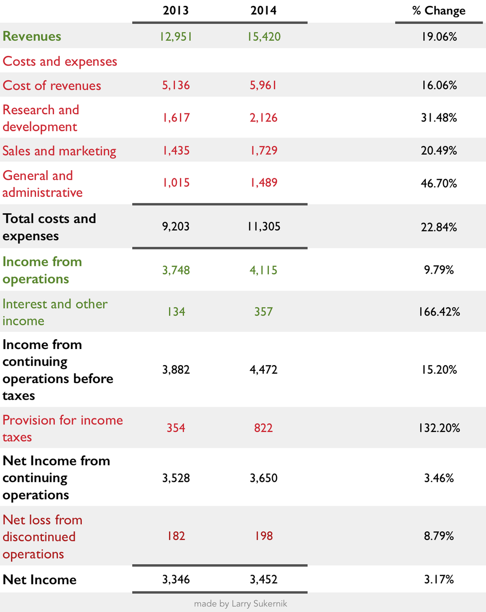 Google Q1 2014 Income Statement. Q1 2013 included for comparison.  - Items highlighted in red reduce net income.  - Items highlighted in green increase net income. - Items in black are totals.