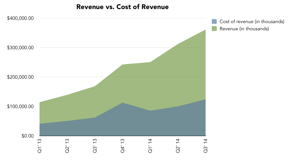 Revenue vs. Cost of Revenue