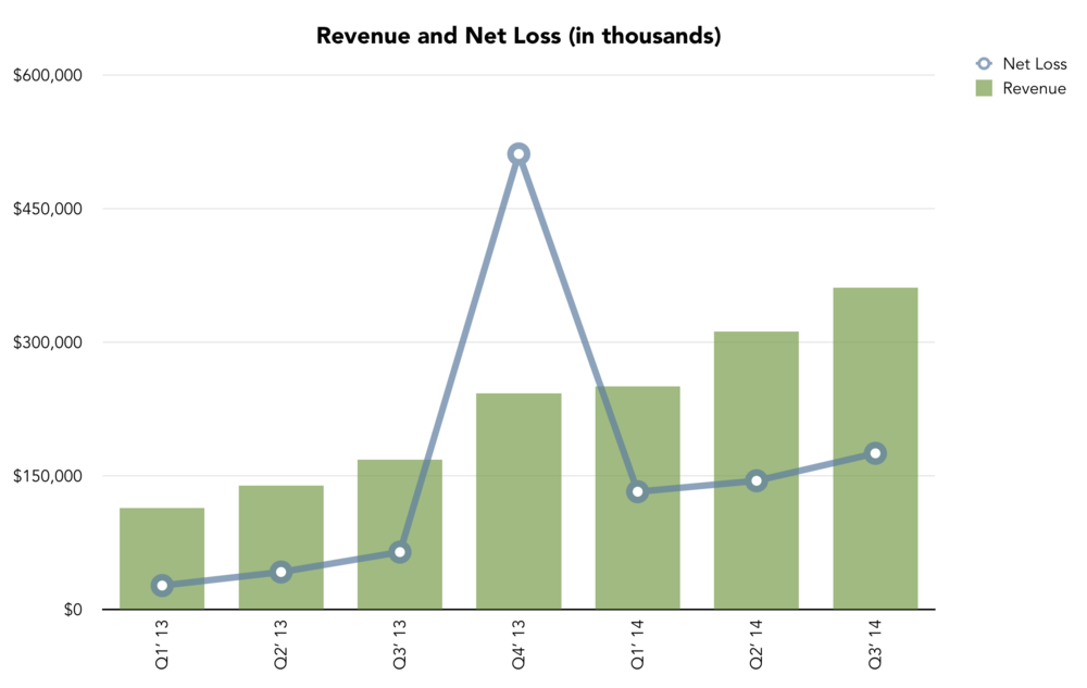 Revenue and Net Loss