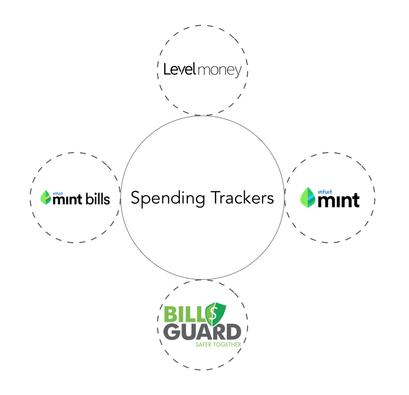 Category 2: Spending Trackers