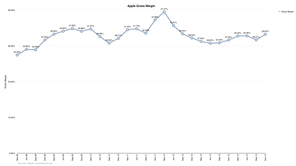 Apple Gross Margin