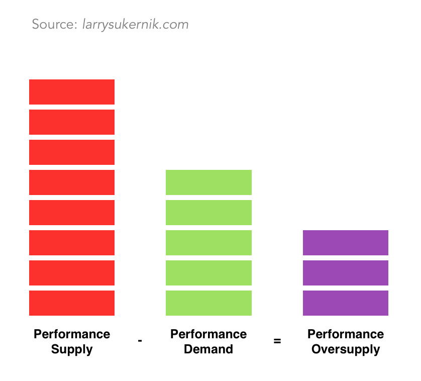Performance supply is an 8. Performance demand is a 5. Performance Oversupply = 8 - 5 = 3.
