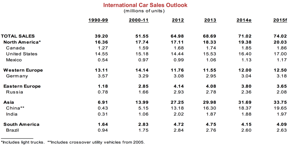 Global Car Sales