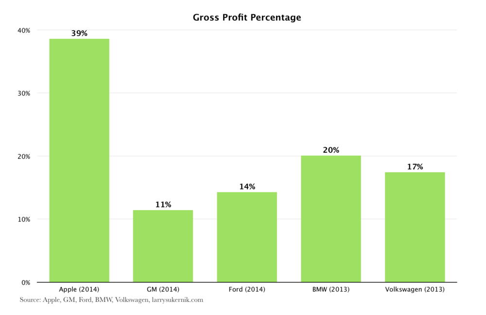 Gross Profit Percentage