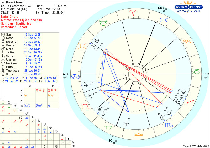 A sample birth chart. photo: theastrologydictionary.com