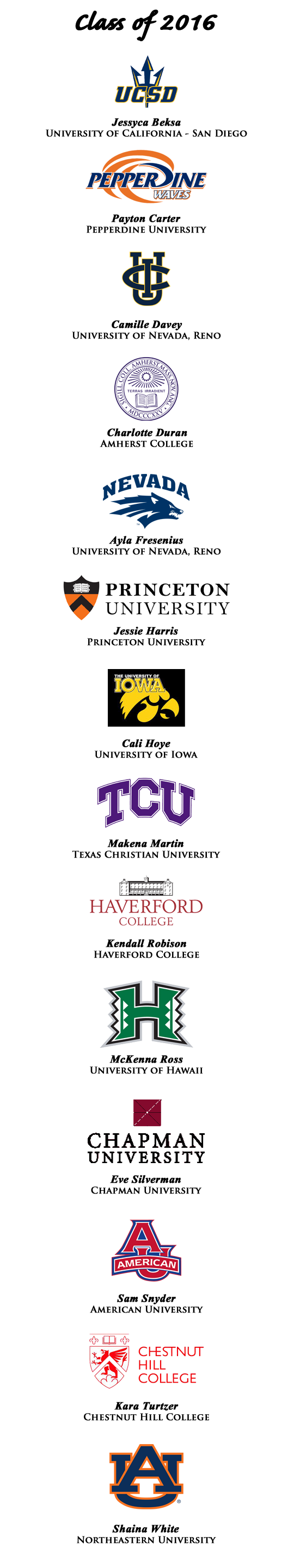 College Commitments 2016.png