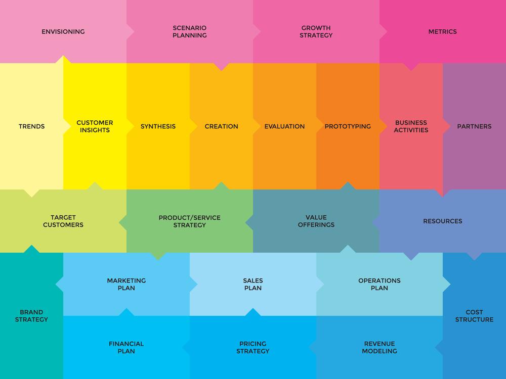 Business innovation design for Innovative design company