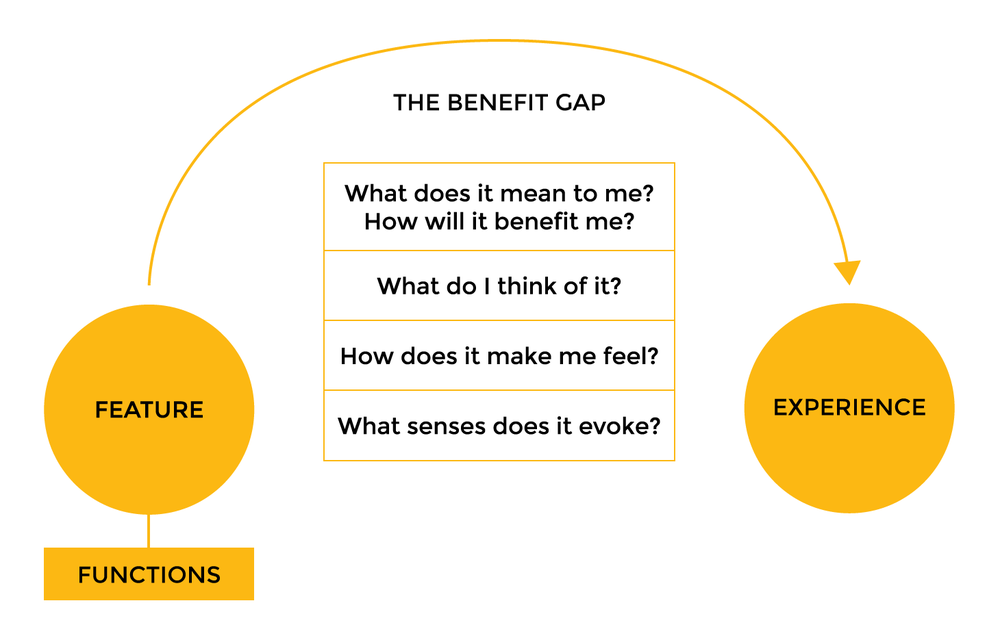 benefit-gap.png
