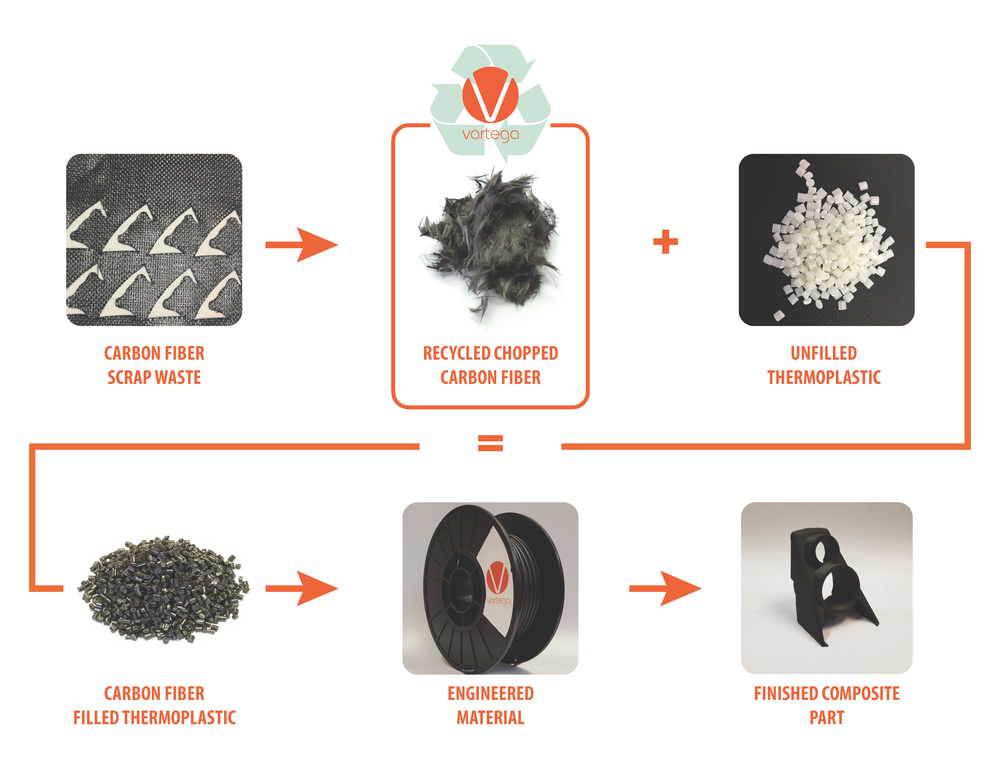 Recycled carbon fiber thermoplastics for additive manufacturing value chain