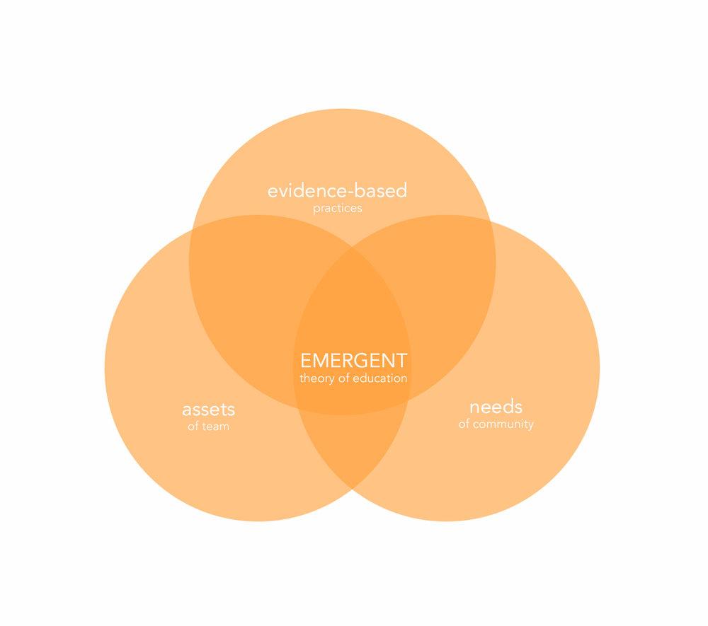 emergent ven diagram.jpg
