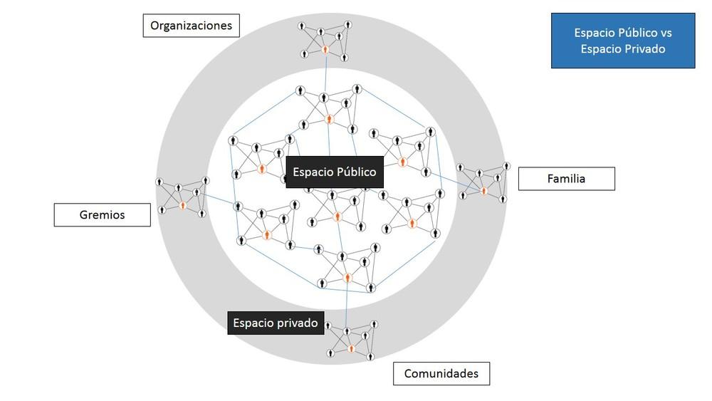 Esta gráfica explica cómo los diferentes tipos de redes se conectan a una red más amplia: el espacio público, donde se discuten y se negocian diversos temas. Los nodos son los actores y los enlaces son los tipos de relaciones que existen entre los actores. De esta forma,, la filósofa Hannah Arendt concebía el espacio de discusión pública: una serie de redes interconectadas.