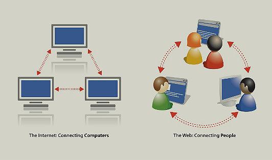 En la imagen se ilustra la diferencia entre Internet y la WWW. La web es un servicio que proporciona la Internet.
