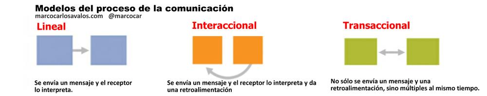 Figura 1. Los modelos teóricos del proceso de la comunicación.