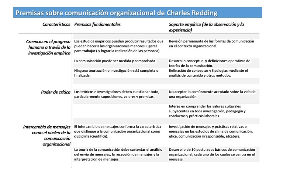 Para saber más sobre estas premisas: The Redding traditon of organizational communication scholarship: W. Charles Redding and his legacy