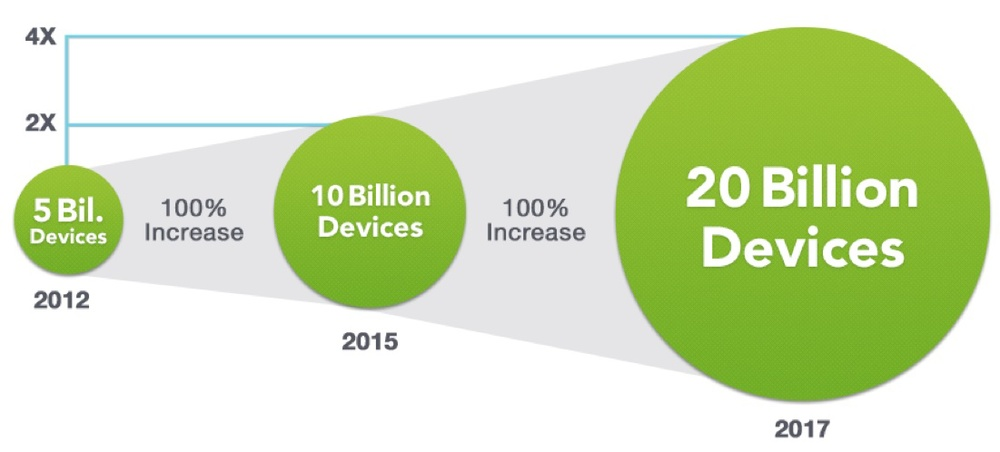 Source: Boingo Wireless Wi-Fi Past, Present and Future, Feb 2014