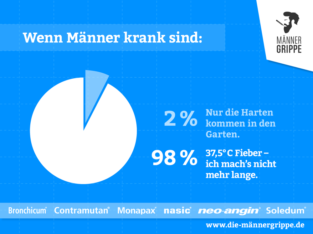 maennergrippe_046_diagramm-maenner-krank-fieber.png