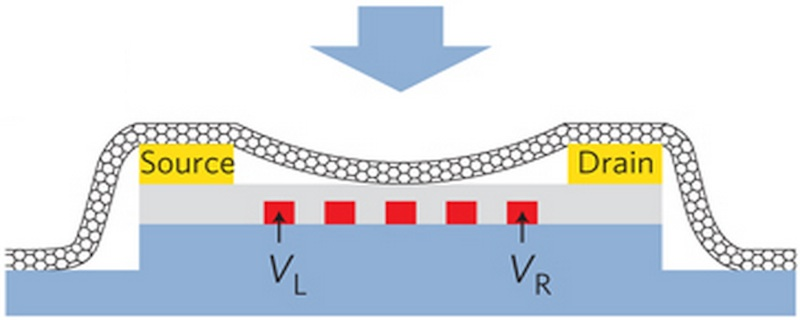 Image: Nanotube interfaced to nanoelectronic circuitry.