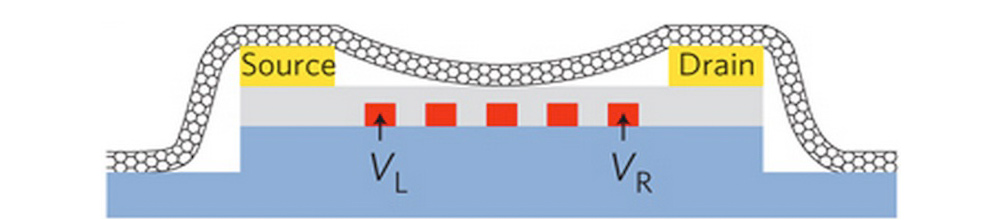 Image: A hybrid molecular-nanoelectronic device featuring a carbon nanotube.