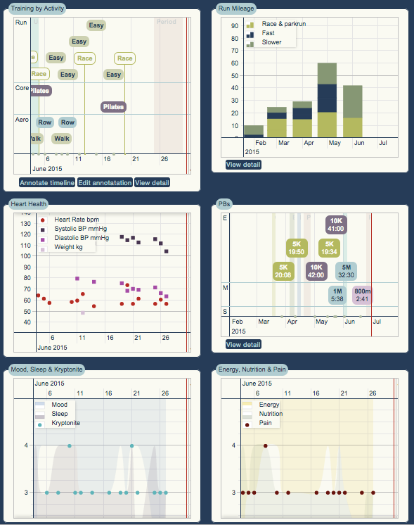 My Mojo Dashboard provides an overview