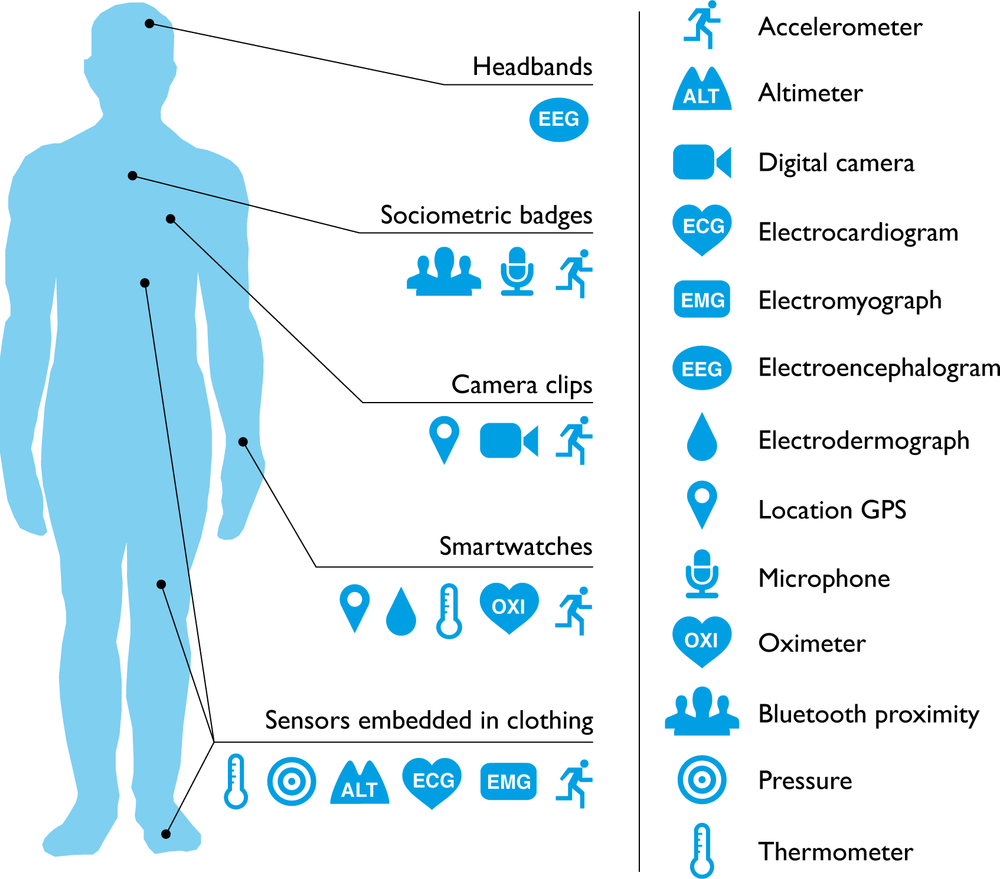 Fig 1.What can consumer wearables do?  Heart rate can be measured with an oximeter built into a ring [ 3 ], muscle activity with an electromyographic sensor embedded into clothing [ 4 ], stress with an electodermal sensor incorporated into a wristband [ 5 ], and physical activity or sleep patterns via an accelerometer in a watch [ 6 , 7 ]. In addition, a female's most fertile period can be identified with detailed body temperature tracking [ 8 ], while levels of mental attention can be monitored with a small number of non-gelled electroencephalogram (EEG) electrodes [ 9 ]. Levels of social interaction (also known to affect general well-being) can be monitored using proximity detections to others with Bluetooth- or Wi-Fi-enabled devices [ 10 ]. Consumer wearables can deliver personalised, immediate, and goal-oriented feedback based on specific tracking data obtained via sensors and provide long lasting functionality without requiring continual recharging. Their small form factor makes them easier to wear continuously. While smartphones are still required to process the incoming data for most consumer wearables, it is conceivable that in the near future all processing functionality will be self contained.doi:10.1371/journal.pmed.1001953.g001