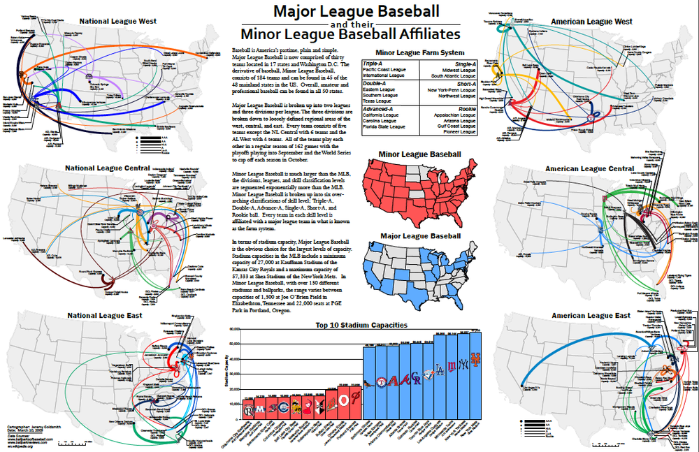 Flow Map of Major League Baseball and their Minor League Affiliates