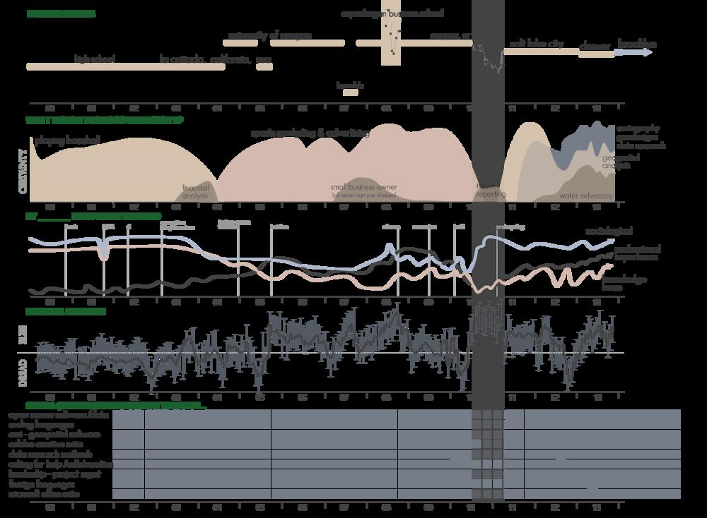 TimelineMap-Bio.png