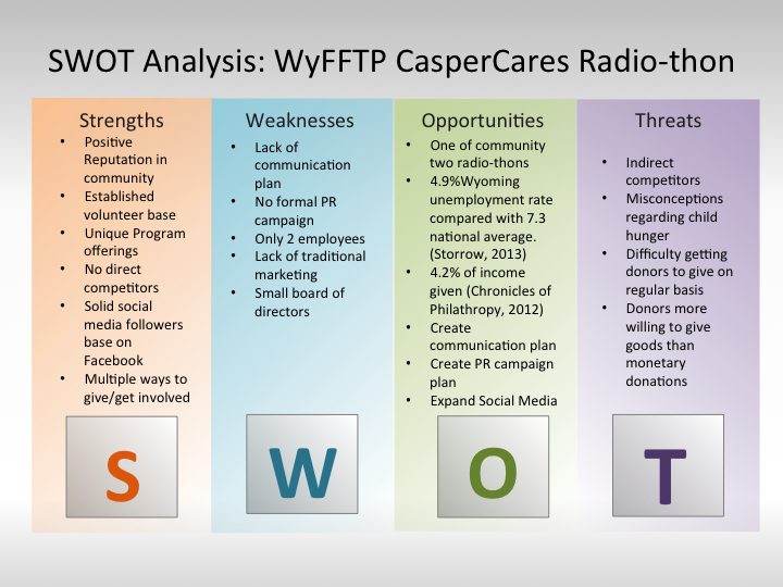 swot for coles group Conducting a swot analysis of your business a swot analysis is best conducted by a group of people once you have identified and prioritized your swot.
