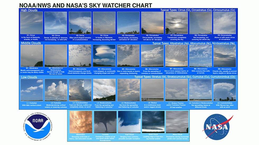 NOAA/NASA