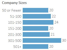 Companies by Size (1).JPG