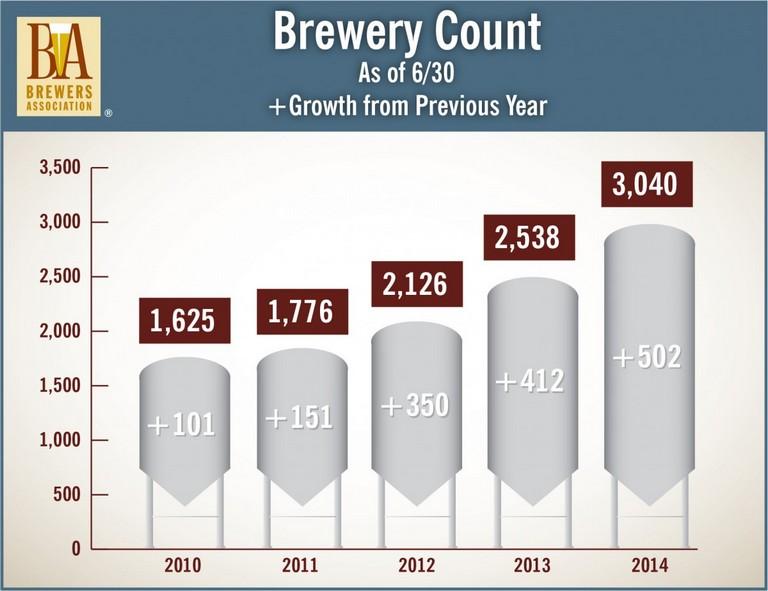 Em 30 de junho, o número de cervejarias superava a marca de 3.000 nos Estados Unidos, como mostra o gráfico divulgado pela Brewers Association (Foto: Reprodução)