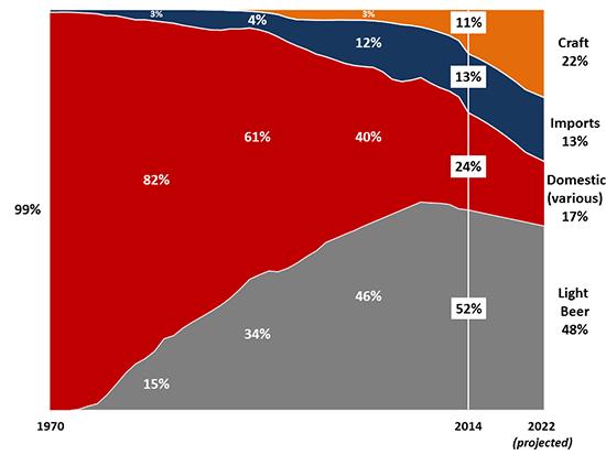 Estudo projeta que em 2022 a cerveja artesanal nos EUA tenha 22% de fatia de mercado (Fonte: BA)