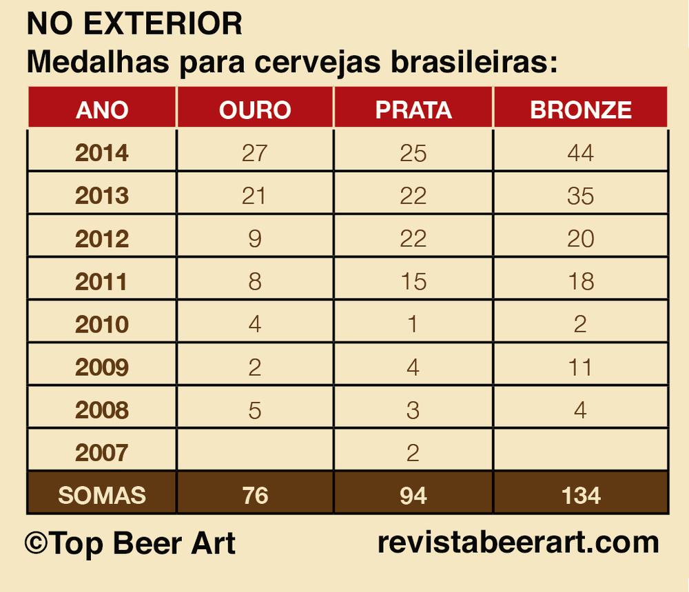 Confira a escalada de medalhas de cervejas brasileiras em concursos fora do Brasil (Levantamento: Revista Beer Art)