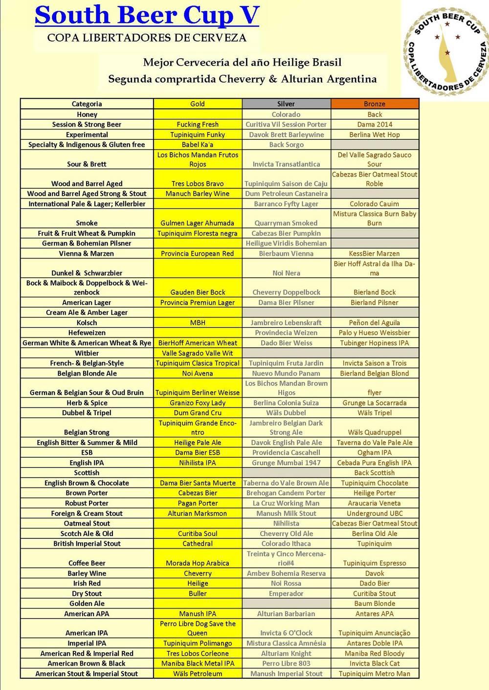O quadro oficial dos resultados da South Beer Cup 2015
