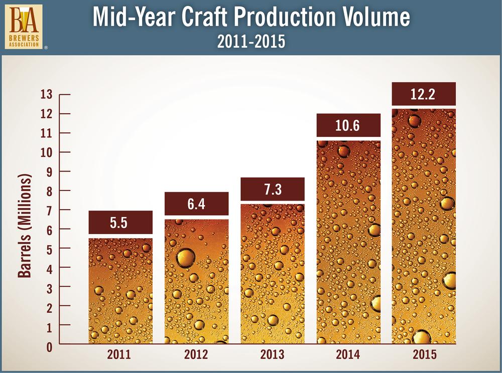 Estatística da Brewers Association mostra a evolução ininterrupta do volume de cerveja artesanal vendida (Foto: Divulgação)