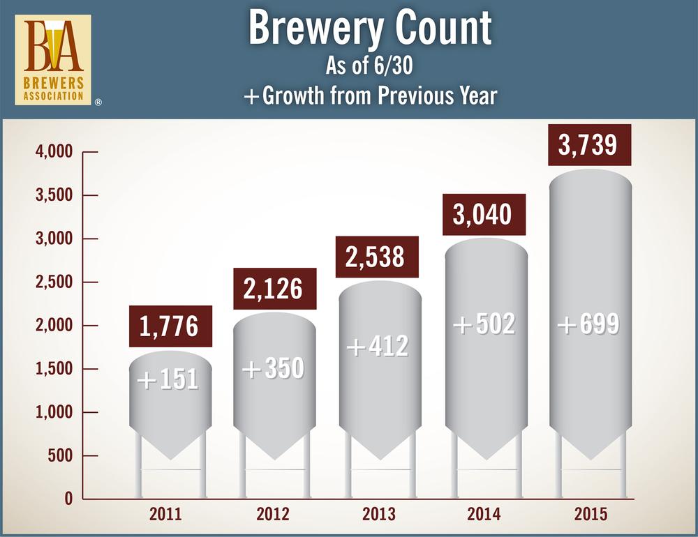 EUA ganharam quase 700 cervejarias no primeiro semestre de 2015 em relação ao de 2014 (Foto: Divulgação)