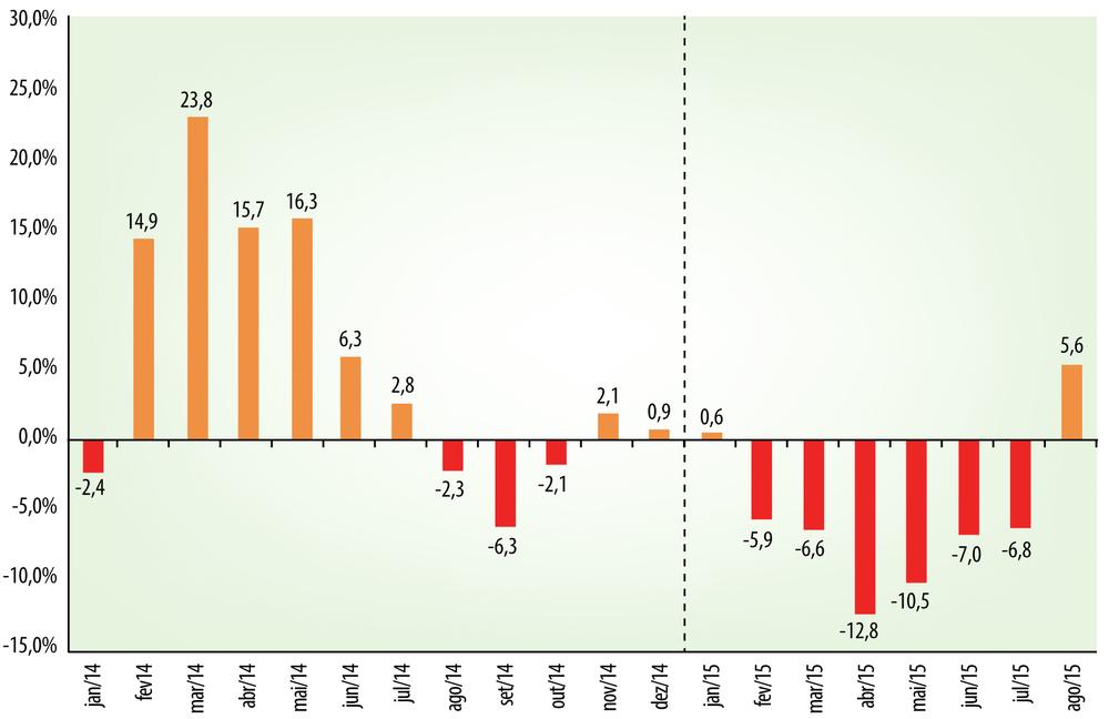 Gráfico do boletim de set/2015 da CervBrasil mostra a variação da produção nacional de cerveja sobre o mesmo mês do ano anterior