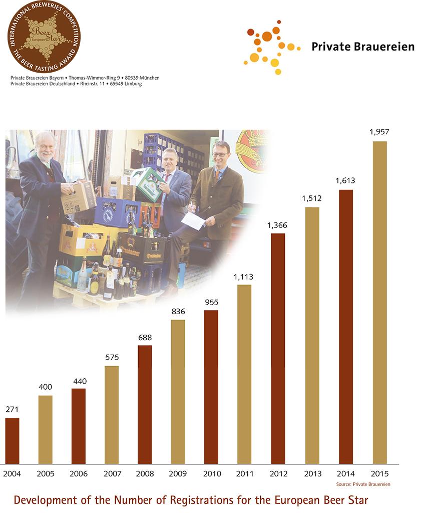 Gráfico divulgado pela organização do European Beer Star mostra a escalada do número de cervejas inscritas, ano a ano (Foto: Divulgação)