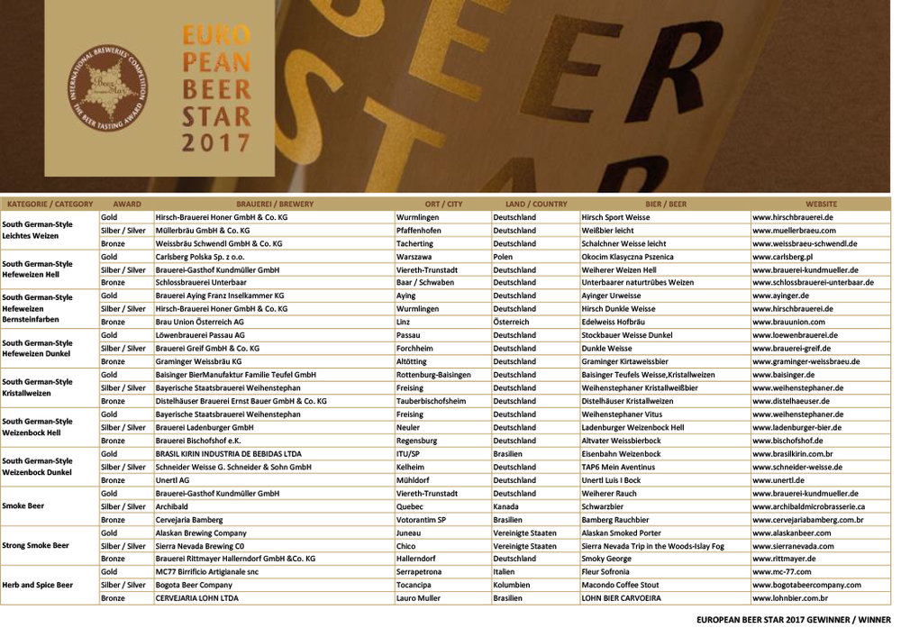 european-beer-star-2017