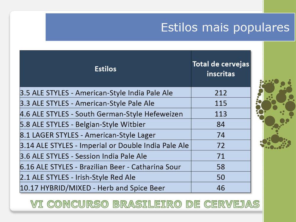 Os estilos mais concorridos (Foto: Concurso Brasileiro de Cervejas)